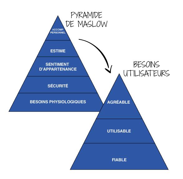 Pyramide de Maslow transposée aux besoins utilisateurs